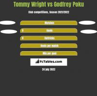 Tommy Wright vs Godfrey Poku h2h player stats