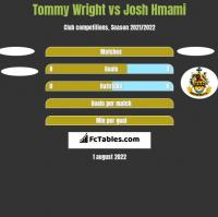 Tommy Wright vs Josh Hmami h2h player stats