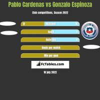 Pablo Cardenas vs Gonzalo Espinoza h2h player stats