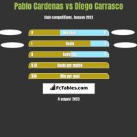 Pablo Cardenas vs Diego Carrasco h2h player stats