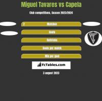 Miguel Tavares vs Capela h2h player stats