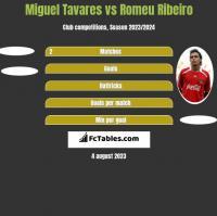 Miguel Tavares vs Romeu Ribeiro h2h player stats