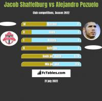 Jacob Shaffelburg vs Alejandro Pozuelo h2h player stats