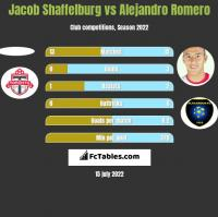 Jacob Shaffelburg vs Alejandro Romero h2h player stats