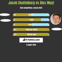 Jacob Shaffelburg vs Alex Muyl h2h player stats