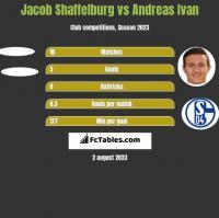 Jacob Shaffelburg vs Andreas Ivan h2h player stats
