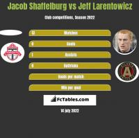 Jacob Shaffelburg vs Jeff Larentowicz h2h player stats