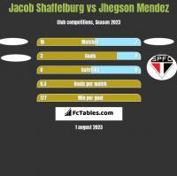 Jacob Shaffelburg vs Jhegson Mendez h2h player stats