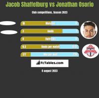 Jacob Shaffelburg vs Jonathan Osorio h2h player stats
