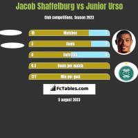 Jacob Shaffelburg vs Junior Urso h2h player stats