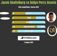 Jacob Shaffelburg vs Kellyn Perry-Acosta h2h player stats