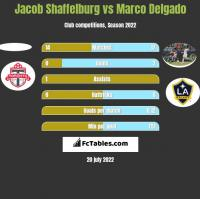 Jacob Shaffelburg vs Marco Delgado h2h player stats