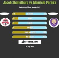 Jacob Shaffelburg vs Mauricio Pereira h2h player stats