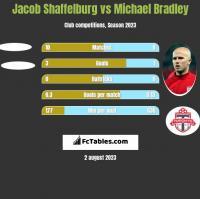 Jacob Shaffelburg vs Michael Bradley h2h player stats