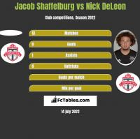 Jacob Shaffelburg vs Nick DeLeon h2h player stats
