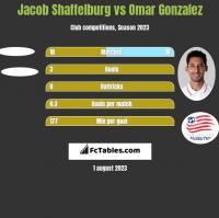 Jacob Shaffelburg vs Omar Gonzalez h2h player stats