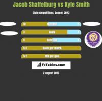 Jacob Shaffelburg vs Kyle Smith h2h player stats