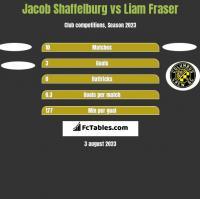 Jacob Shaffelburg vs Liam Fraser h2h player stats