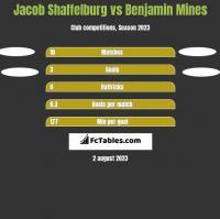 Jacob Shaffelburg vs Benjamin Mines h2h player stats