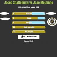 Jacob Shaffelburg vs Joao Moutinho h2h player stats