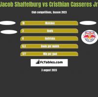 Jacob Shaffelburg vs Cristhian Casseres Jr. h2h player stats