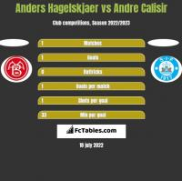 Anders Hagelskjaer vs Andre Calisir h2h player stats