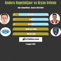 Anders Hagelskjaer vs Bryan Oviedo h2h player stats