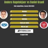 Anders Hagelskjaer vs Daniel Granli h2h player stats