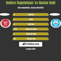 Anders Hagelskjaer vs Gustav Dahl h2h player stats