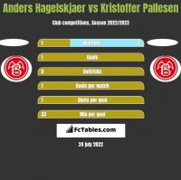 Anders Hagelskjaer vs Kristoffer Pallesen h2h player stats