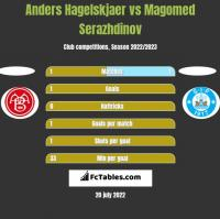 Anders Hagelskjaer vs Magomed Serazhdinov h2h player stats