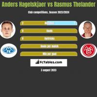 Anders Hagelskjaer vs Rasmus Thelander h2h player stats
