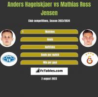 Anders Hagelskjaer vs Mathias Ross Jensen h2h player stats
