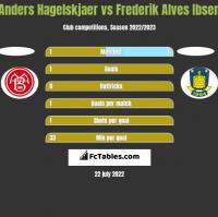 Anders Hagelskjaer vs Frederik Alves Ibsen h2h player stats