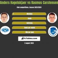 Anders Hagelskjaer vs Rasmus Carstensen h2h player stats