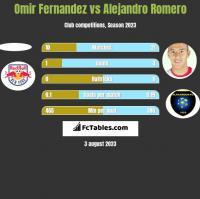 Omir Fernandez vs Alejandro Romero h2h player stats