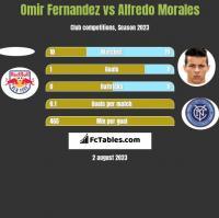Omir Fernandez vs Alfredo Morales h2h player stats