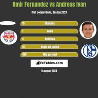Omir Fernandez vs Andreas Ivan h2h player stats