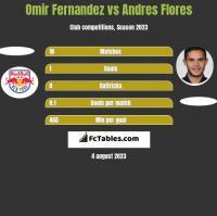 Omir Fernandez vs Andres Flores h2h player stats