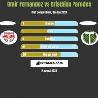 Omir Fernandez vs Cristhian Paredes h2h player stats