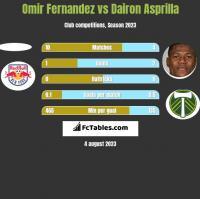 Omir Fernandez vs Dairon Asprilla h2h player stats