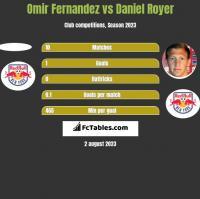 Omir Fernandez vs Daniel Royer h2h player stats