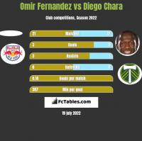 Omir Fernandez vs Diego Chara h2h player stats
