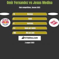 Omir Fernandez vs Jesus Medina h2h player stats