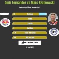 Omir Fernandez vs Marc Rzatkowski h2h player stats