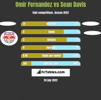 Omir Fernandez vs Sean Davis h2h player stats
