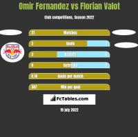 Omir Fernandez vs Florian Valot h2h player stats