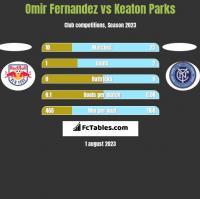 Omir Fernandez vs Keaton Parks h2h player stats