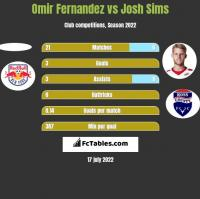 Omir Fernandez vs Josh Sims h2h player stats