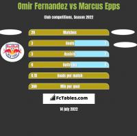 Omir Fernandez vs Marcus Epps h2h player stats